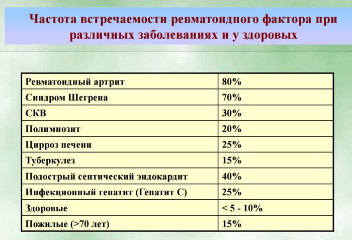 Частота встречаемости ревматоидного фактора на АЦЦП