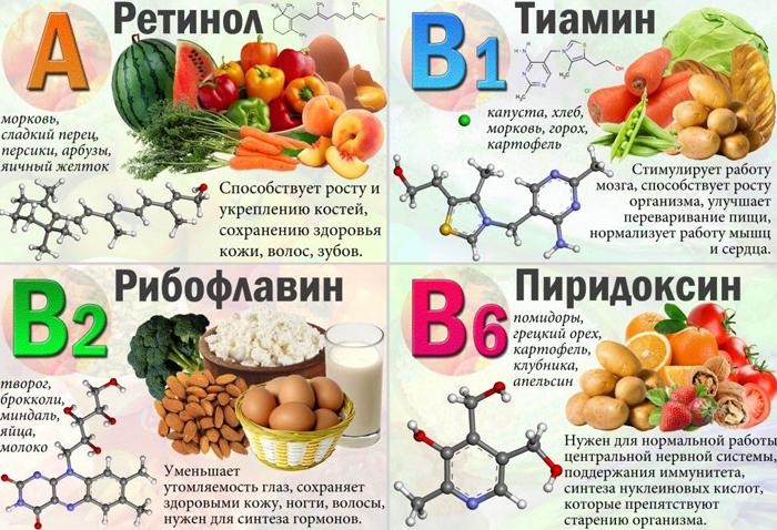 Полезные витамины при остеохондрозе