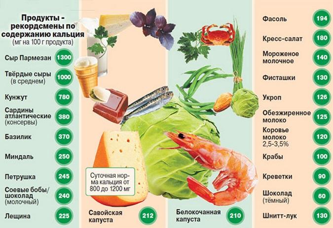 Богатые кальцием продукты крайне полезны при остеохондрозе