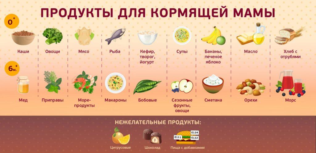 Какой Диеты Можно Придерживаться Кормящей Маме. Питание кормящей мамы после родов (при ГВ): таблица по месяцам
