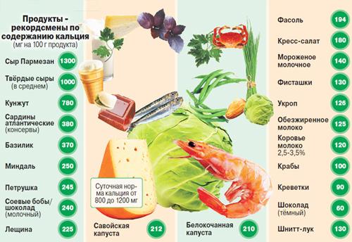 Список богатой кальцием пищи