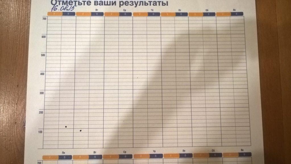 дневник пикфлоуметрии