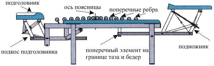 Устройство тренажера Грэвитрин